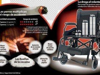 Efectos de la droga en la conducción