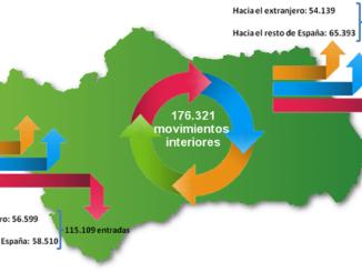 Cambios residenciales en Andalucía en 2015