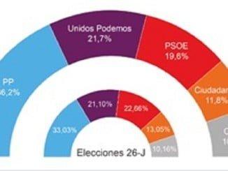 Datos del barómetro de El Confidencial.