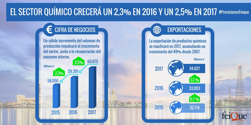 Infografía sobre las previsiones de crecimiento en el sector químico