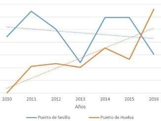 Mientras el Puerto de Huelva crece en el gráfico de contenedores, según los datos que recoge el presidente del Consejo Económico y Social de Huelva, el de Sevilla cae.