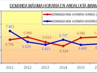 Cuadro de demanda histórica de energía en Andalucía.