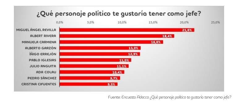 Politico-encuesta-jefe-Adecco-feb2017
