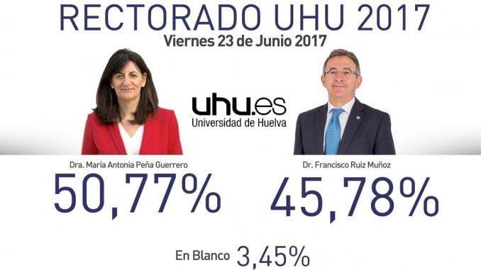 Resultados ya oficiales de las elecciones al rectorado de Universidad de Huelva.