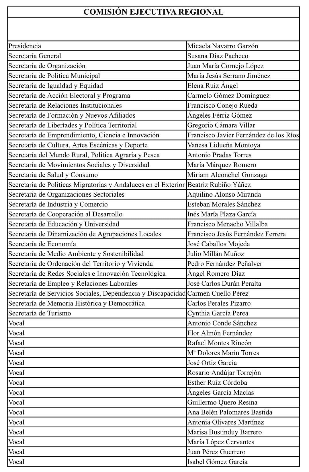 Composición de la nueva Ejecutiva del PSOE Andalucía.