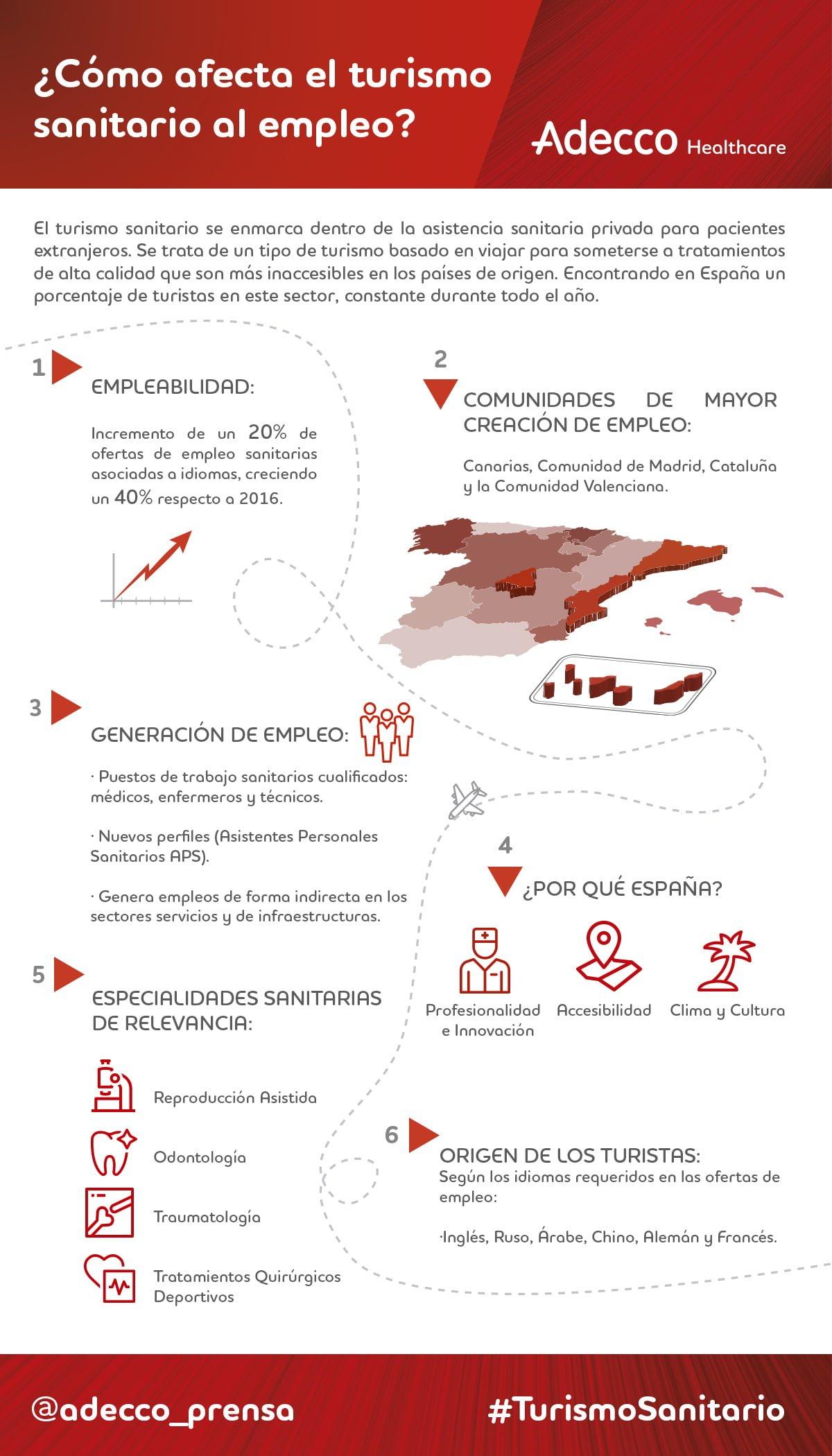 turismo-sanitario-adecco-healthcare