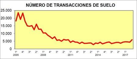 Gráfico con el número de transacciones desde el año 2005.