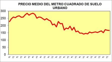 Gráfico del precio del metro cuadrado del suelo urbano.