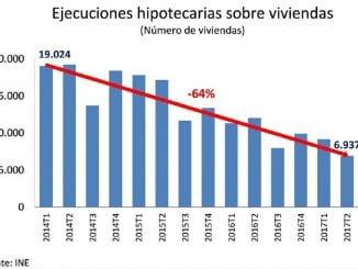 Las ejecuciones hipotecarias han caído un 58% respecto del primer trimestre de 2014