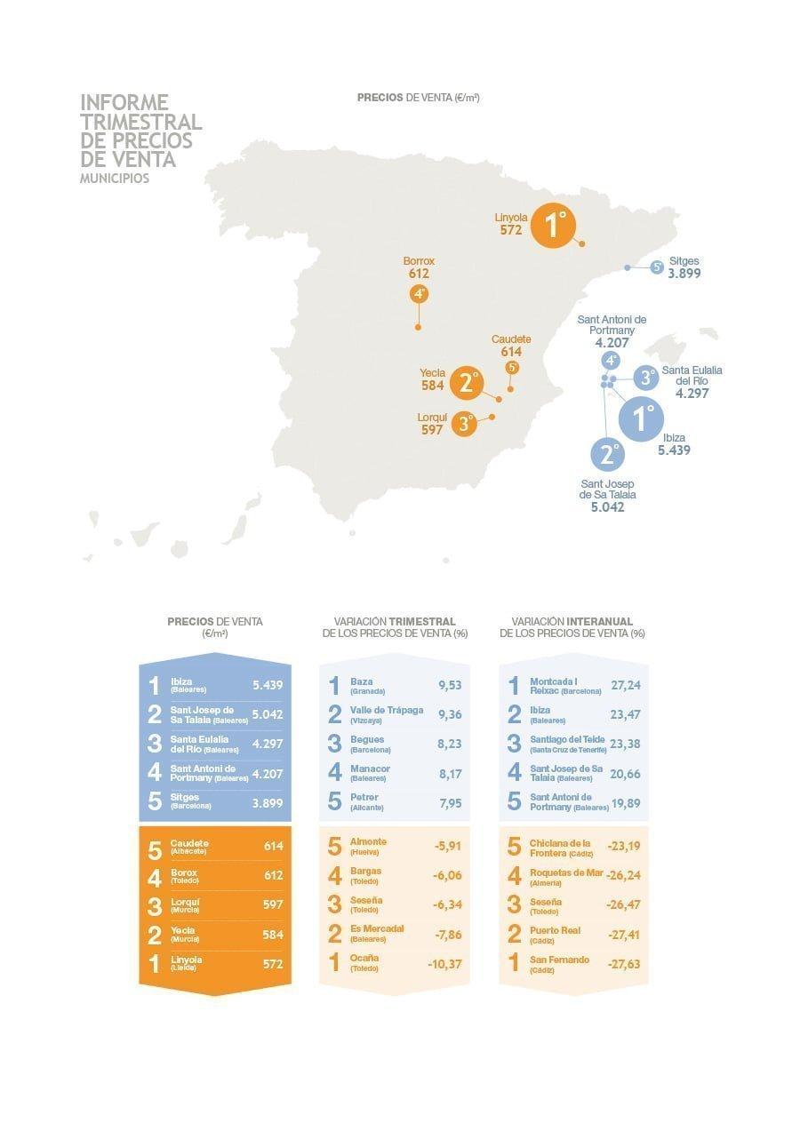 Datos de la vivienda usada por municipios