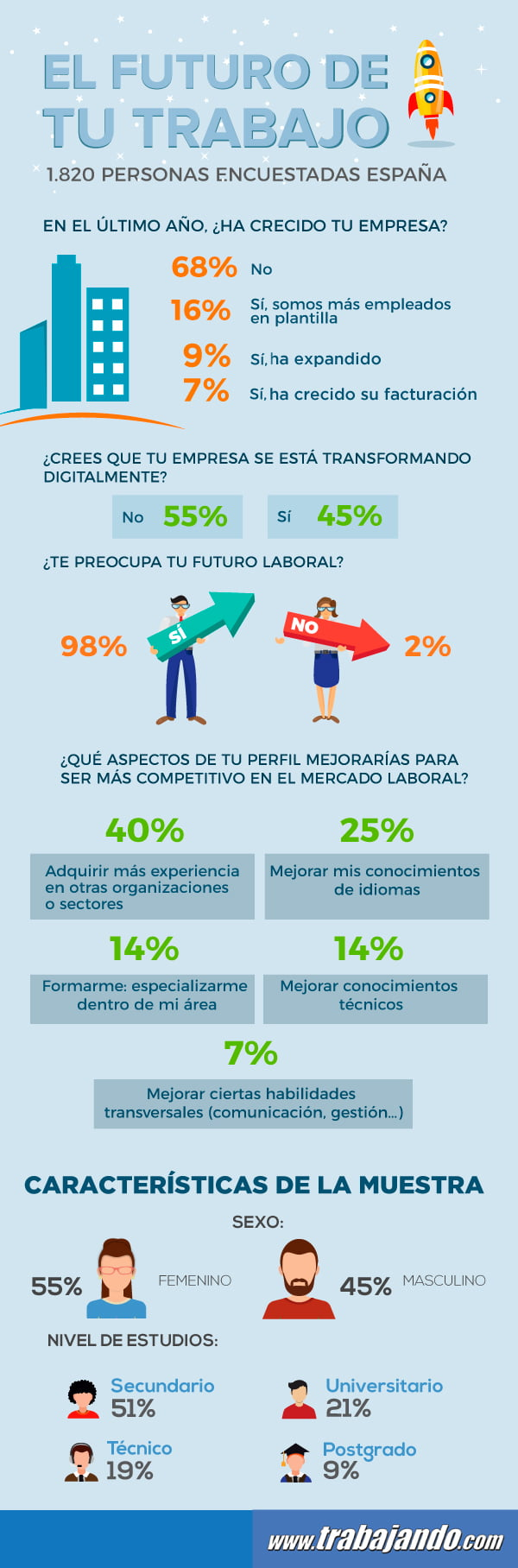 Infografía_Estudio_Futuro Laboral