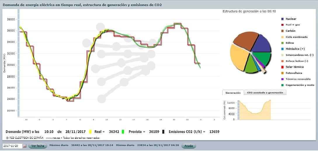 Gráfico de demanda de energía a las 10.28 horas de hoy