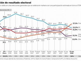 El sondeo de El País es el primero que refleja que Ciudadanos puede ser también en el resto de España la formación política con más apoyos en estos momentos.