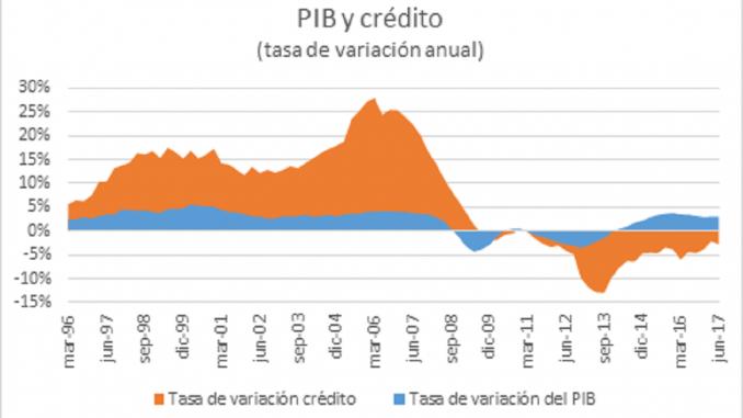 El crédito a las empresas en España se redujo en un 3,6% entre junio de 2016 y junio de 2017