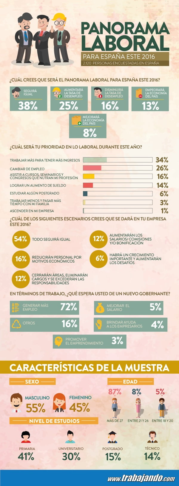 Infografía_Panaroma Laboral 2016