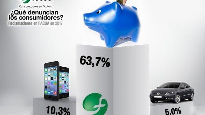 La Banca, las telecomunicaciones y la automoción, sectores que encabezan el ranking de las protestas del consumidor