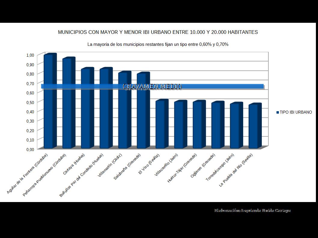 COMPARATIVA IBI URBANO MUNICIPIOS ANDALUCES ENTRE 10.000 Y 20.000 HAB. (1)