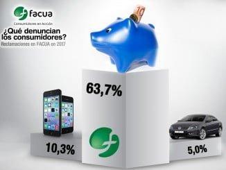 El balance ¿Qué denuncian los consumidores? pone de manifiesto que en 2017 las reclamaciones en FACUA crecieron en nada menos que un 41,7% sobre el año anterior