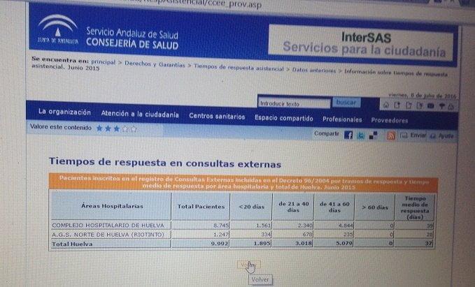 En la web del SAS vemos cuántos pacientes están assig