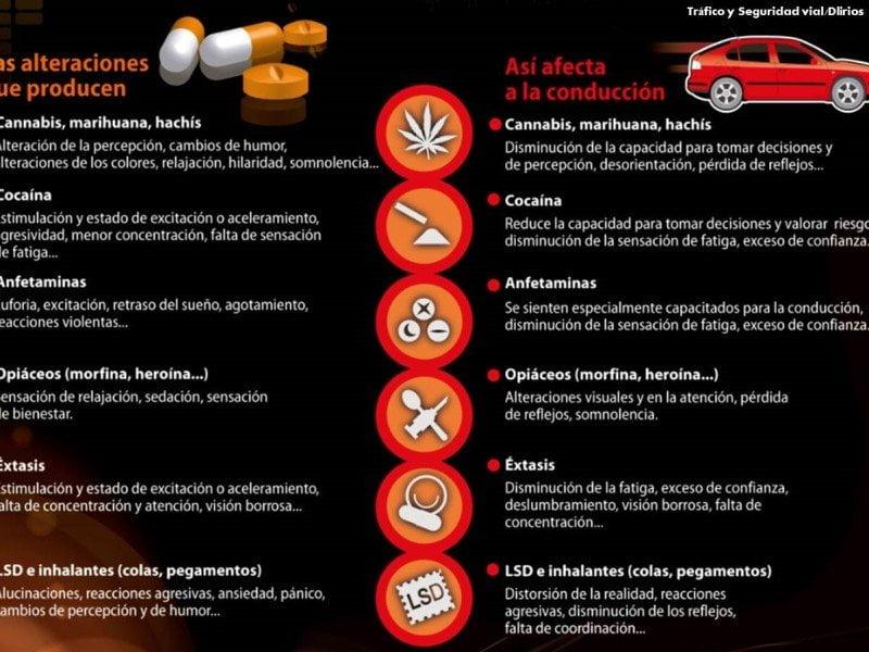 drogas conducción