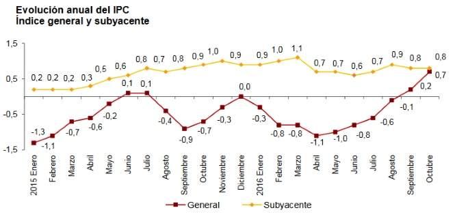 El gráfico muestra la variación del iPC de octubre de 2016