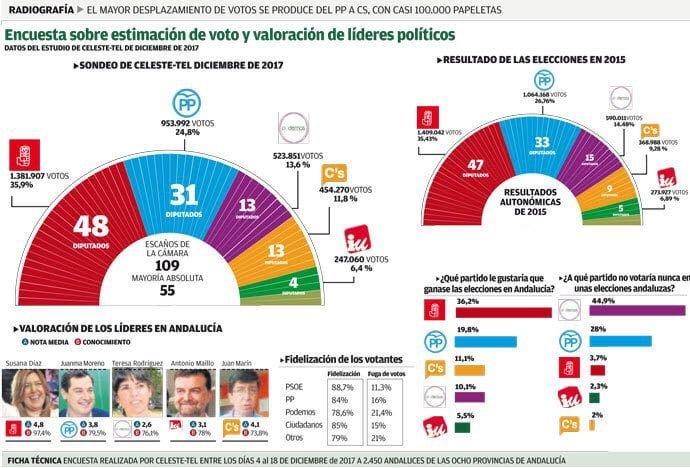 Encuesta sobre las preferencias políticas de los andaluces que han publicado distintos periódicos este sábado.