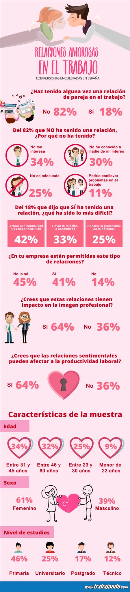 Infografia-Relaciones-Sentimentales